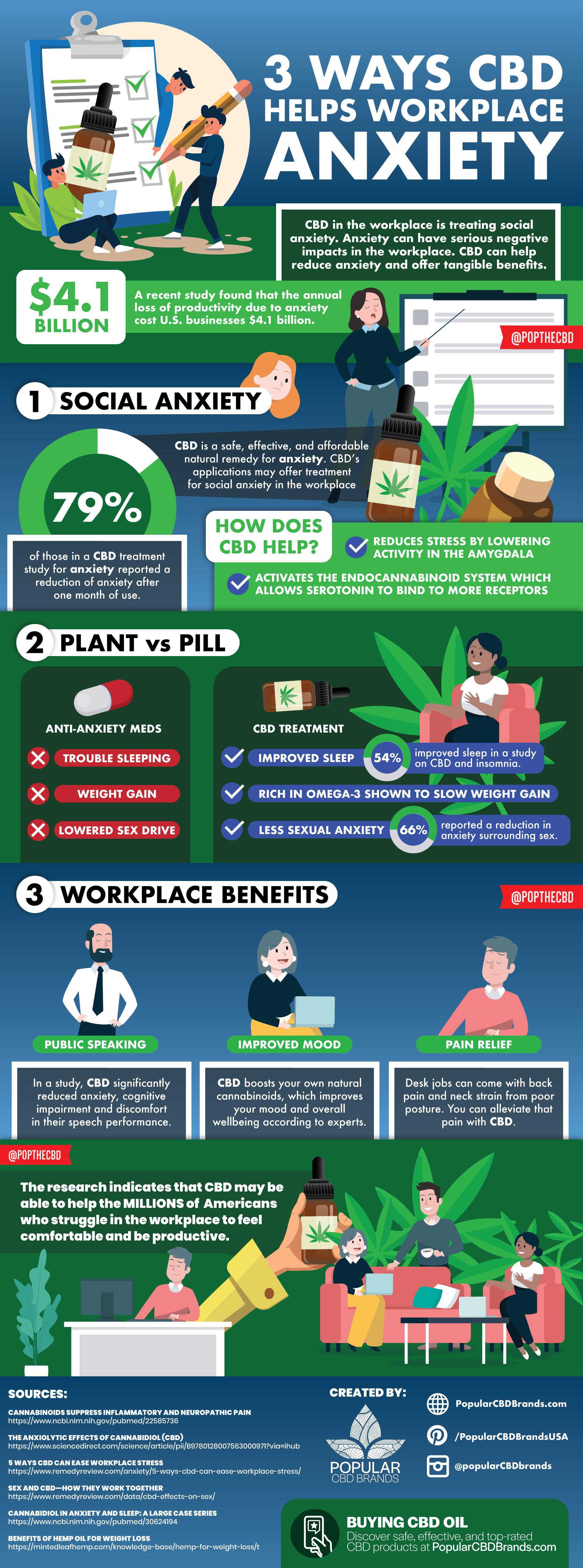 3 Ways CBD Helps Workplace Anxiety